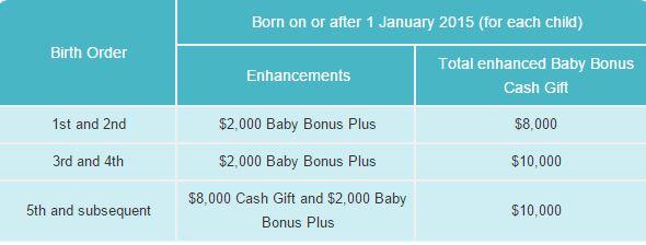 Enhanced Baby Bonus